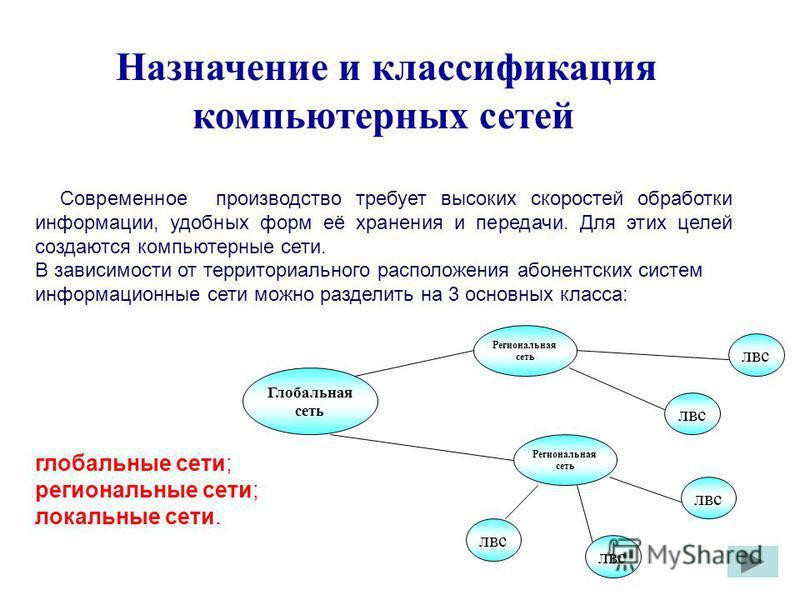 Назначение и классификация компьютерных сетей Современное производство требует высоких скоростей обработки информации, удобных форм её хранения и передачи. Для этих целей создаются компьютерные сети. В зависимости от территориального расположения або