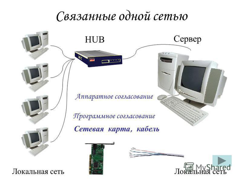 Связанные одной сетью Локальная сеть HUB Сервер Аппаратное согласование Программное согласование Сетевая карта, кабель