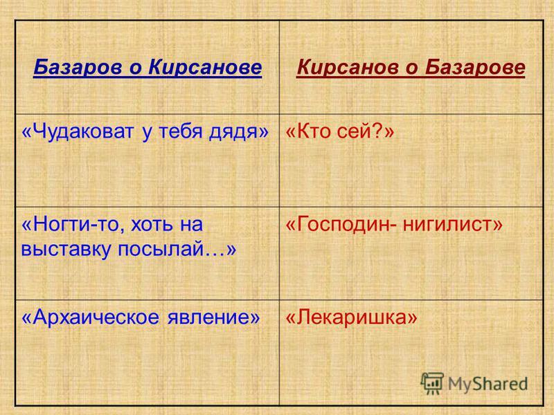 Базаров о Кирсанове Кирсанов о Базарове «Чудаковат у тебя дядя»«Кто сей?» «Ногти-то, хоть на выставку посылай…» «Господин- нигилист» «Архаическое явление»«Лекаришка»