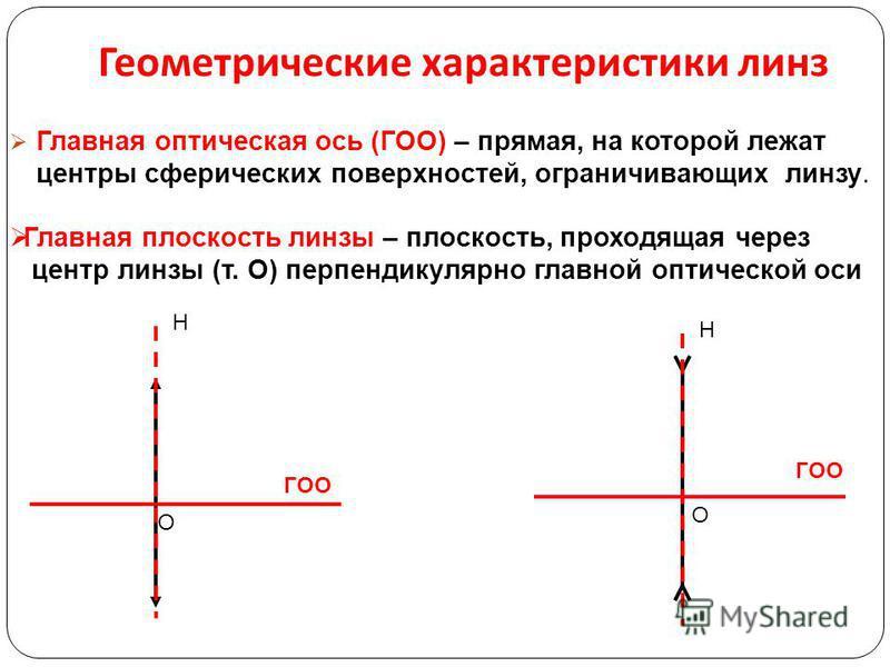 Главная оптическая ось (ГОО) – прямая, на которой лежат центры сферических поверхностей, ограничивающих линзу. Н О О Н Главная плоскость линзы – плоскость, проходящая через центр линзы (т. О) перпендикулярно главной оптической оси ГОО