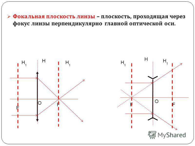 Фокальная плоскость линзы – плоскость, проходящая через фокус линзы перпендикулярно главной оптической оси. О О F F FF Н Н1Н1 Н1Н1 Н1Н1 Н Н1Н1