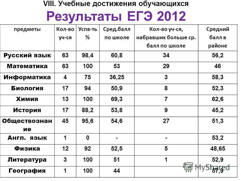 VIII. Учебные достижения обучающихся Результаты ЕГЭ 2012 предметы Кол-во уч-ся Успв-ть % Сред.балл по школе Кол-во уч-ся, набравших больше ср. балл по школе Средний балл в районе Русский язык 6398,460,83456,2 Математика 63100532946 Информатика 47536,