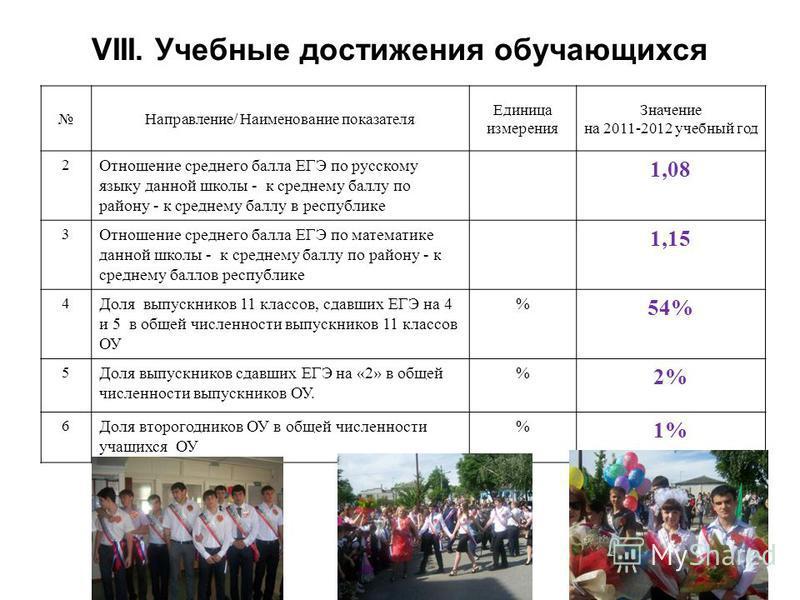 Направление/ Наименование показателя Единица измерения Значение на 2011-2012 учебный год 2 Отношение среднего балла ЕГЭ по русскому языку данной школы - к среднему баллу по району - к среднему баллу в республике 1,08 3 Отношение среднего балла ЕГЭ по