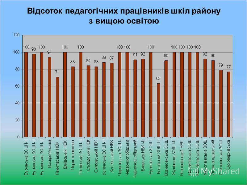 Відсоток педагогічних працівників шкіл району з вищою освітою