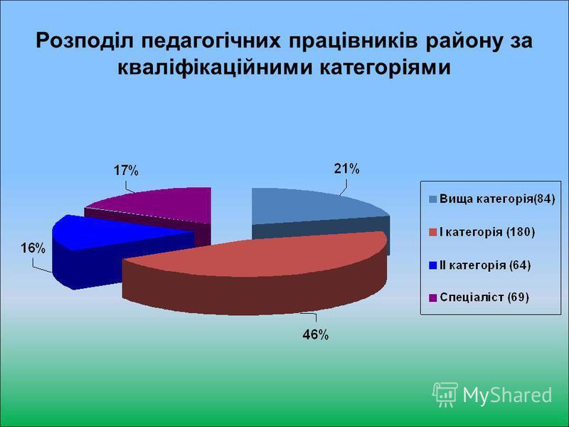 Розподіл педагогічних працівників району за кваліфікаційними категоріями