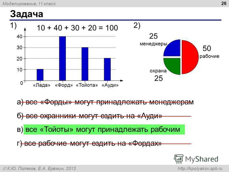 Моделирование, 11 класс К.Ю. Поляков, Е.А. Ерёмин, 2013 http://kpolyakov.spb.ru Задача 26 0 «Ауди» 1010 20 30 40 «Тойота»«Форд»«Лада» менеджеры рабочие охрана 2)1)1) а) все «Форды» могут принадлежать менеджерам б) все охранники могут ездить на «Ауди»