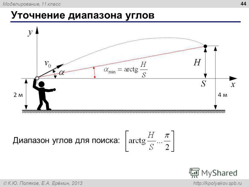 Моделирование, 11 класс К.Ю. Поляков, Е.А. Ерёмин, 2013 http://kpolyakov.spb.ru Уточнение диапазона углов 44 Диапазон углов для поиска: