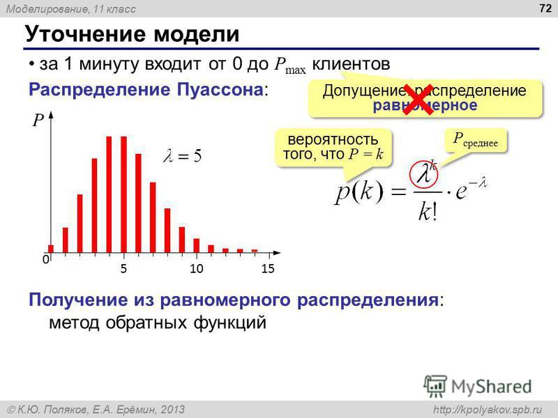 Моделирование, 11 класс К.Ю. Поляков, Е.А. Ерёмин, 2013 http://kpolyakov.spb.ru Уточнение модели 72 за 1 минуту входит от 0 до P max клиентов Допущение: распределение равномерное Распределение Пуассона: 0 15105 P вероятность того, что P = k P среднее