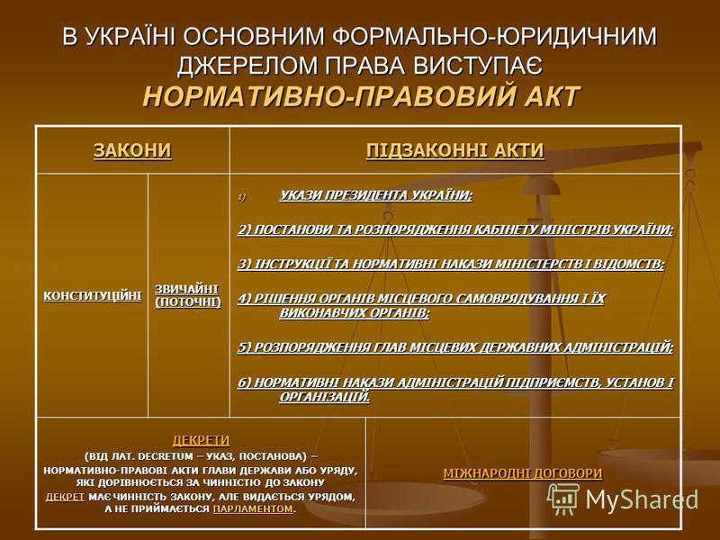 В УКРАЇНІ ОСНОВНИМ ФОРМАЛЬНО-ЮРИДИЧНИМ ДЖЕРЕЛОМ ПРАВА ВИСТУПАЄ НОРМАТИВНО-ПРАВОВИЙ АКТ ЗАКОНИ ПІДЗАКОННІ АКТИ КОНСТИТУЦІЙНІ ЗВИЧАЙНІ (ПОТОЧНІ) 1) УКАЗИ ПРЕЗИДЕНТА УКРАЇНИ; 2) ПОСТАНОВИ ТА РОЗПОРЯДЖЕННЯ КАБІНЕТУ МІНІСТРІВ УКРАЇНИ; 3) ІНСТРУКЦІЇ ТА НОР