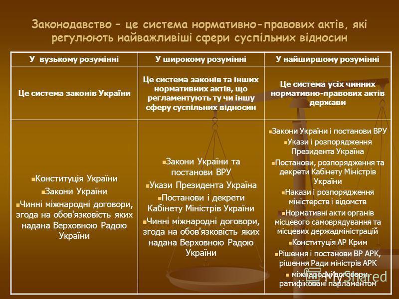 Законодавство – це система нормативно-правових актів, які регулюють найважливіші сфери суспільних відносин У вузькому розумінніУ широкому розумінніУ найширшому розумінні Це система законів України Це система законів та інших нормативних актів, що рег