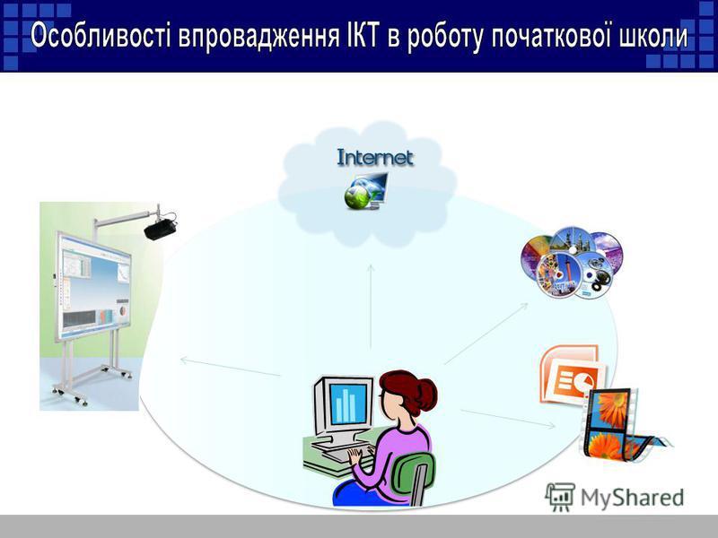 Уроки-Презентації Уроки - дослідження Віртуальні екскурсії Проектна діяльність Тестування