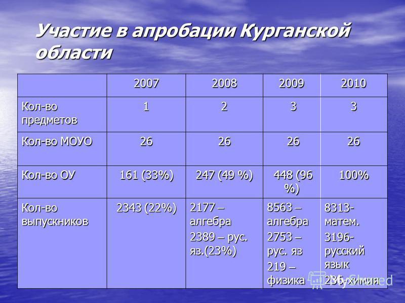 Участие в апробации Курганской области 2007200820092010 Кол-во предметов 12 33 Кол-во МОУО 2626 26 2626 Кол-во ОУ 161 (33%) 247 (49 %) 448 (96 %) 448 (96 %)100% Кол-во выпускников 2343 (22%) 2177 – алгебра 2389 – рус. яз.(23%) 8563 – алгебра 2753 – р