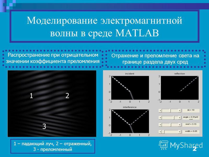 2 Моделирование электромагнитной волны в среде MATLAB Распространение при отрицательном значении коэффициента преломления 12 3 Отражение и преломление света на границе раздела двух сред 1 – падающий луч, 2 – отраженный, 3 - преломленный