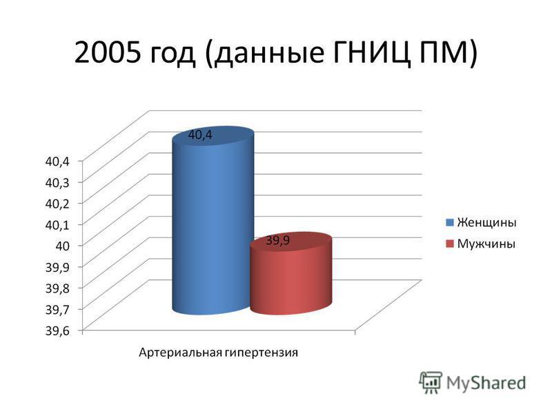 2005 год (данные ГНИЦ ПМ)