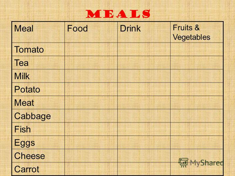 Meals MealFoodDrink Fruits & Vegetables Tomato Tea Milk Potato Meat Cabbage Fish Eggs Cheese Carrot