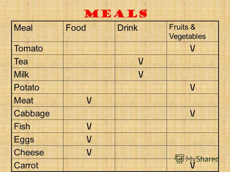 Meals MealFoodDrink Fruits & Vegetables Tomato\/ Tea\/ Milk\/ Potato\/ Meat\/ Cabbage\/ Fish\/ Eggs\/ Cheese\/ Carrot\/