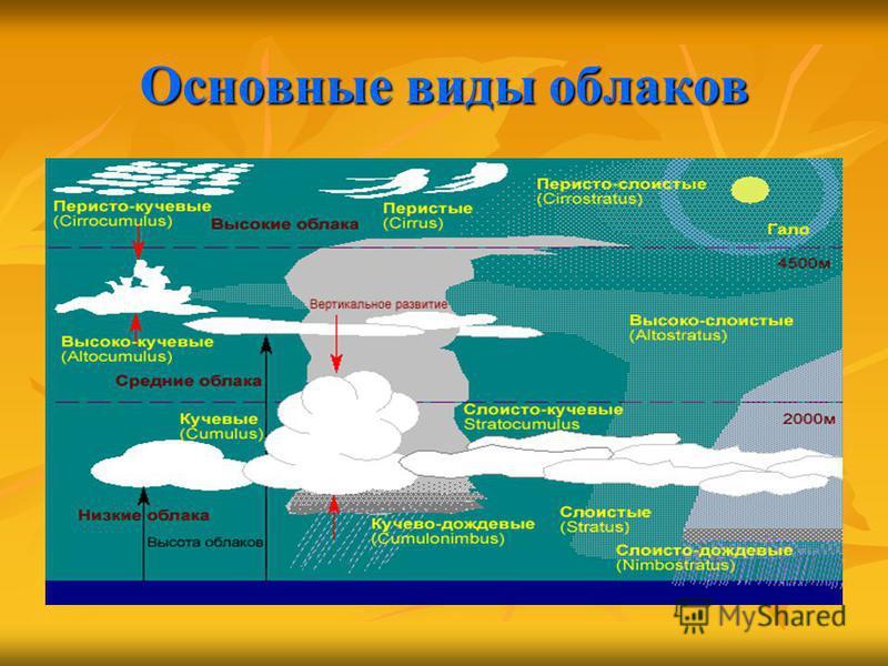 Основные виды облаков
