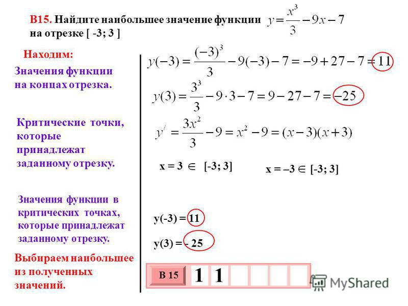 В15. Найдите наибольшее значение функции на отрезке [ -3; 3 ] x = –3 [-3; 3] x = 3 [-3; 3] y(-3) = 11 3 х 1 0 х В 15 1 1 y(3) = - 25 Находим: Значения функции на концах отрезка. Критические точки, которые принадлежат заданному отрезку. Значения функц