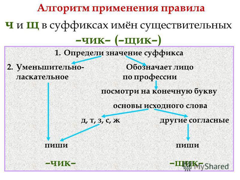 Алгоритм применения правила ч и щ в суффиксах имён существительных –чик– (–щик–) 1. Определи значение суффикса 2.Уменьшительно- Обозначает лицо ласкательное по профессии посмотри на конечную букву основы исходного слова д, т, з, с, ж другие согласные