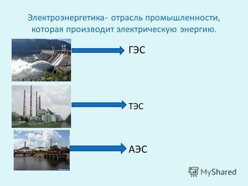 Электроэнергетика- отрасль промышленности, которая производит электрическую энергию. ТЭС АЭС ГЭС