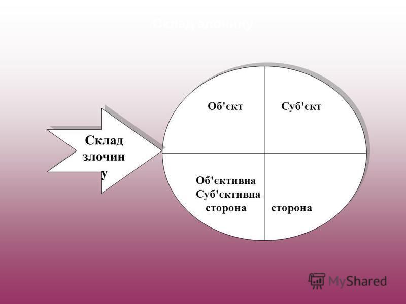 Склад злочину Об'єкт Суб'єкт Об'єктивна Суб'єктивна сторона сторона Об'єкт Суб'єкт Об'єктивна Суб'єктивна сторона сторона Склад злочин у