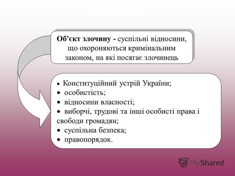 Об'єкт злочину Об'єкт злочину - суспільні відносини, що охороняються кримінальним законом, на які посягає злочинець Конституційний устрій України; особистість; відносини власності; виборчі, трудові та інші особисті права і свободи громадян; суспільна