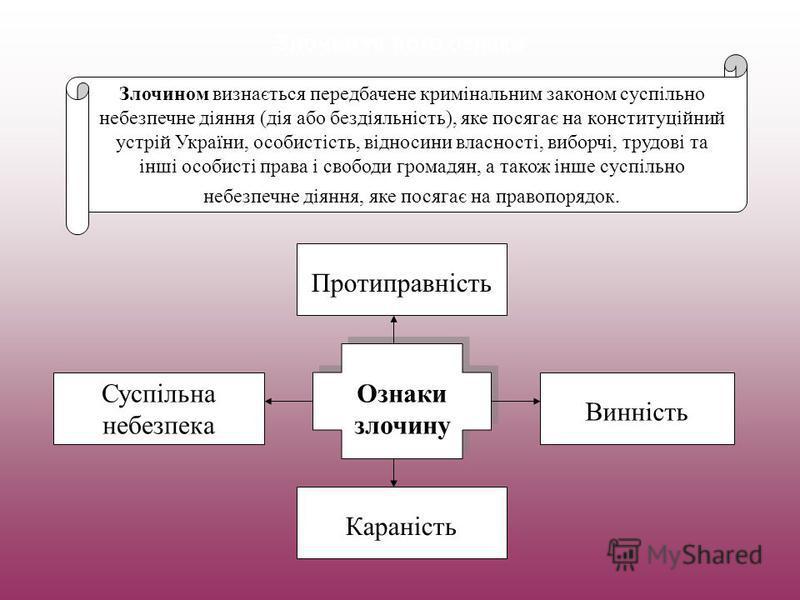 Злочин та його ознаки Злочином визнається передбачене кримінальним законом суспільно небезпечне діяння (дія або бездіяльність), яке посягає на конституційний устрій України, особистість, відносини власності, виборчі, трудові та інші особисті права і