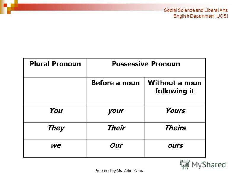Prepared by Ms. Arlini Alias Plural PronounPossessive Pronoun Before a nounWithout a noun following it YouyourYours TheyTheirTheirs weOurours Social Science and Liberal Arts English Department, UCSI