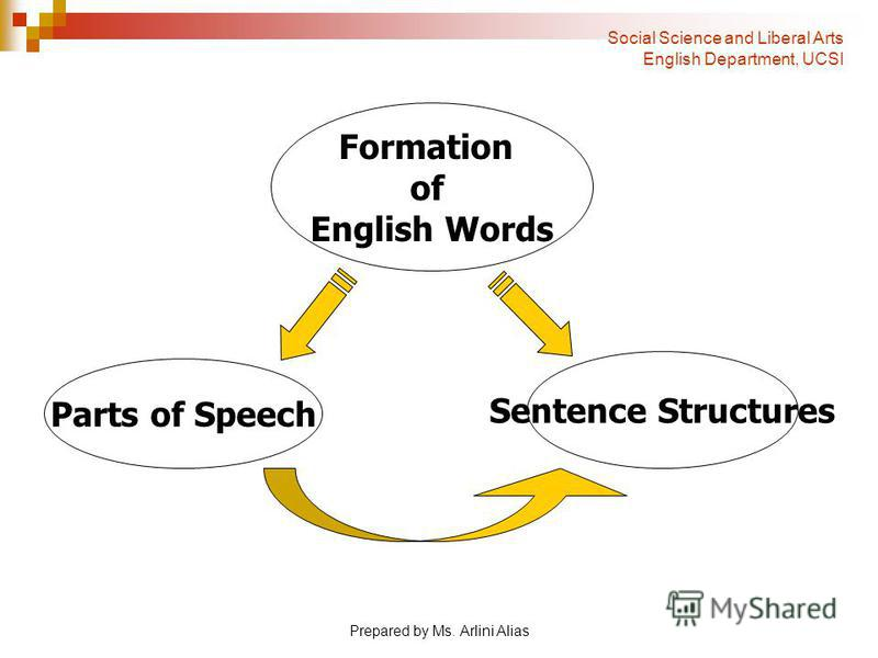 Prepared by Ms. Arlini Alias Formation of English Words Parts of Speech Sentence Structures Social Science and Liberal Arts English Department, UCSI