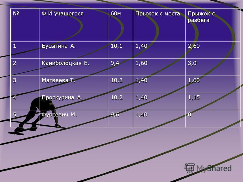 Ф.И.учащегося 60 м Прыжок с места Прыжок с разбега 1 Бусыгина А. 10,11,402,60 2 Каниболоцкая Е. 9,41,603,0 3 Матвеева Т. 10,21,401,60 4 Проскурина А. 10,21,401,15 5 Фурсевич М. 9,61,400