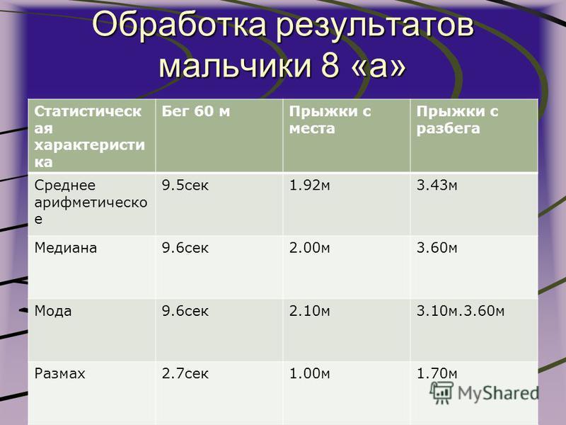 Обработка результатов мальчики 8 «а» Статистическ ая характеристика Бег 60 м Прыжки с места Прыжки с разбега Среднее арифметическое 9.5 сек 1.92 м 3.43 м Медиана 9.6 сек 2.00 м 3.60 м Мода 9.6 сек 2.10 м 3.10 м.3.60 м Размах 2.7 сек 1.00 м 1.70 м