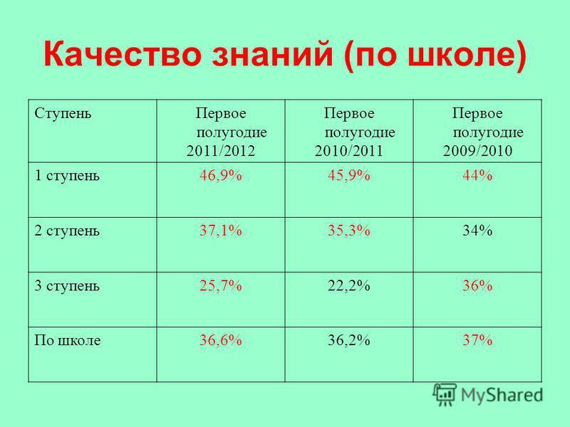 Качество знаний (по школе) Ступень Первое полугодие 2011/2012 Первое полугодие 2010/2011 Первое полугодие 2009/2010 1 ступень 46,9%45,9%44% 2 ступень 37,1%35,3%34% 3 ступень 25,7%22,2%36% По школе 36,6%36,2%37%