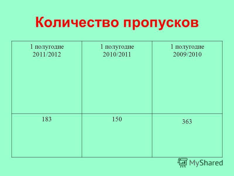 Количество пропусков 1 полугодие 2011/2012 1 полугодие 2010/2011 1 полугодие 2009/2010 183150 363