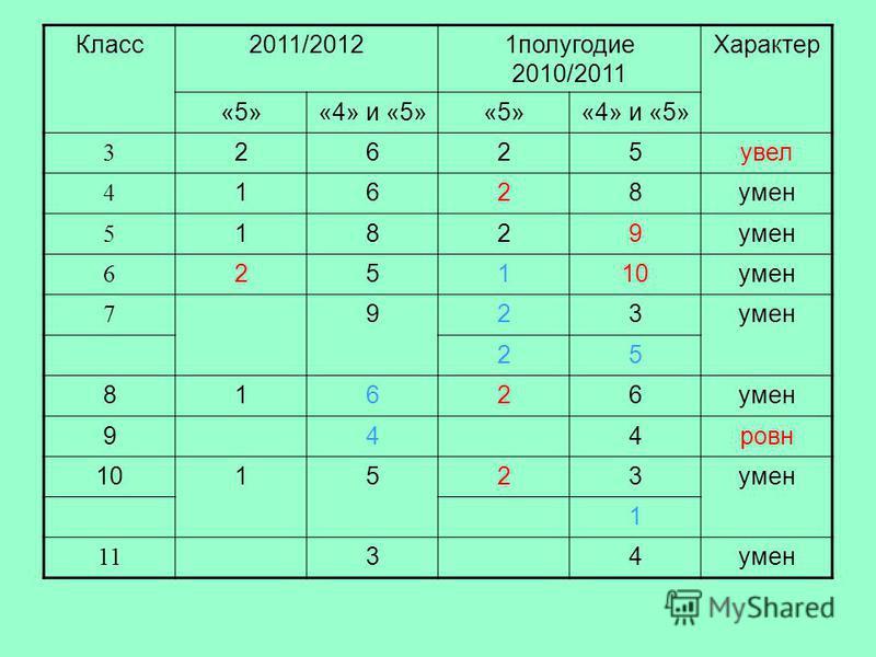 Класс 2011/20121 полугодие 2010/2011 Характер «5»«4» и «5»«5»«4» и «5» 3 2625 увел 4 1628 умен 5 1829 6 25110 умен 7 923 25 81626 944 ровно 101523 умен 1 11 34 умен