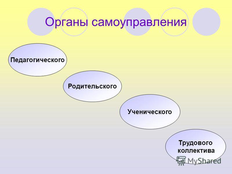 Органы самоуправления Педагогического Родительского Ученического Трудового коллектива