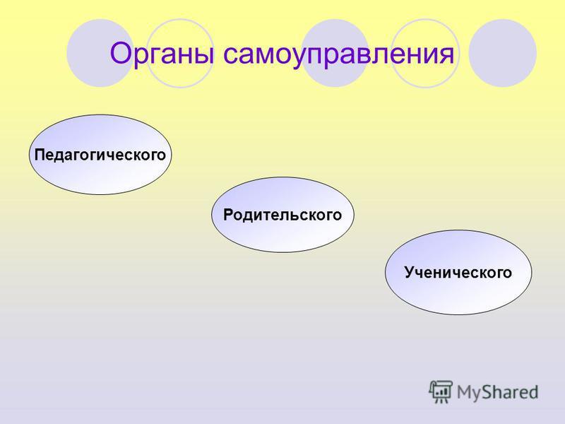 Органы самоуправления Педагогического Родительского Ученического