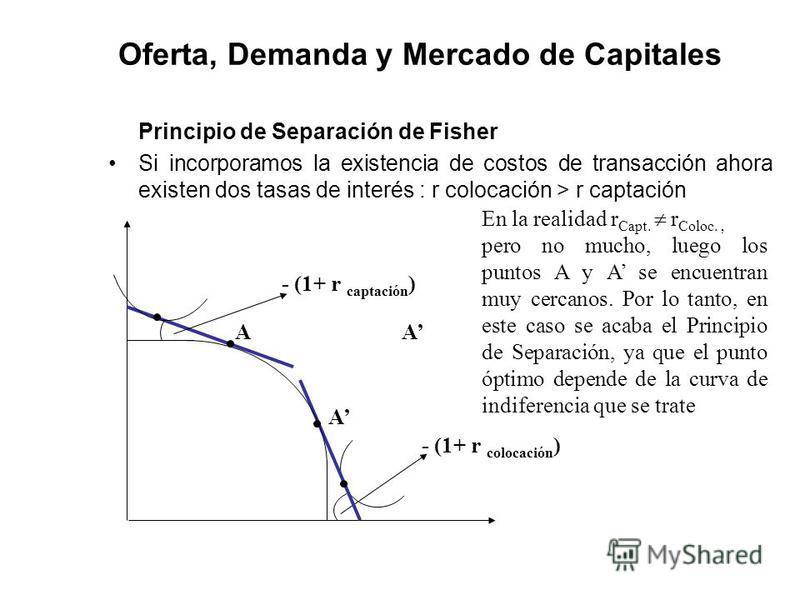 Oferta, Demanda y Mercado de Capitales Principio de Separación de Fisher Si incorporamos la existencia de costos de transacción ahora existen dos tasas de interés : r colocación > r captación AA - (1+ r captación ) - (1+ r colocación ) En la realidad