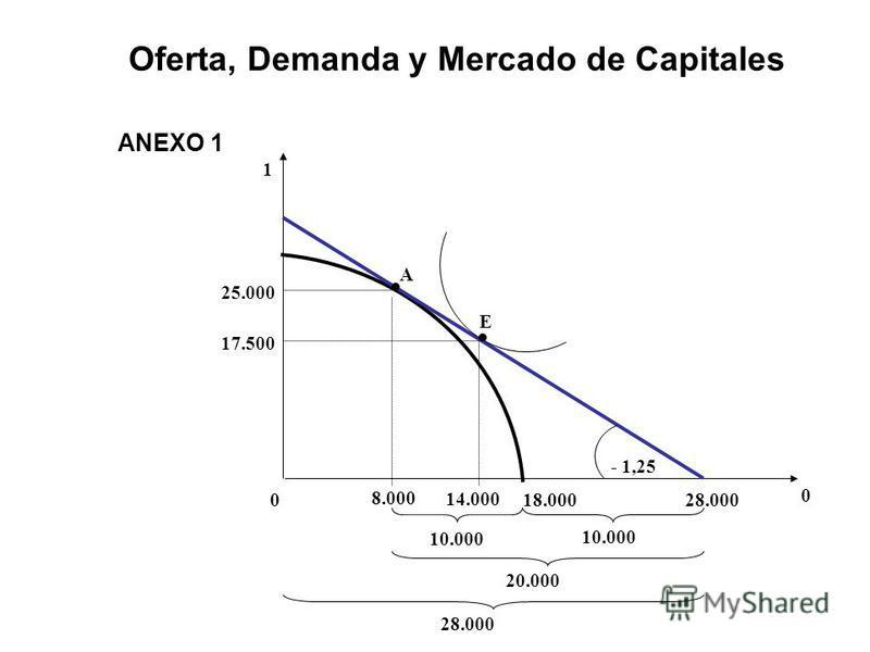 Oferta, Demanda y Mercado de Capitales ANEXO 1 10.000 8.000 18.000028.000 - 1,25 10.000 20.000 28.000 14.000 17.500 25.000 1 0 A E