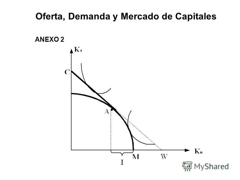 Oferta, Demanda y Mercado de Capitales ANEXO 2