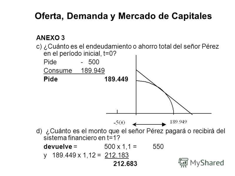 Oferta, Demanda y Mercado de Capitales ANEXO 3 c)¿Cuánto es el endeudamiento o ahorro total del señor Pérez en el período inicial, t=0? Pide- 500 Consume189.949 Pide189.449 d) ¿Cuánto es el monto que el señor Pérez pagará o recibirá del sistema finan
