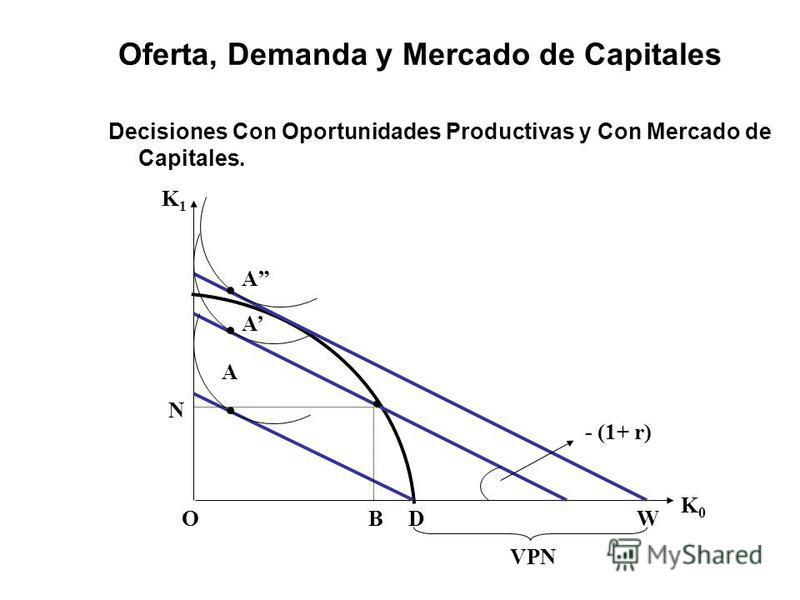 Oferta, Demanda y Mercado de Capitales Decisiones Con Oportunidades Productivas y Con Mercado de Capitales. VPN K1K1 K0K0 BD A O A A N W - (1+ r)