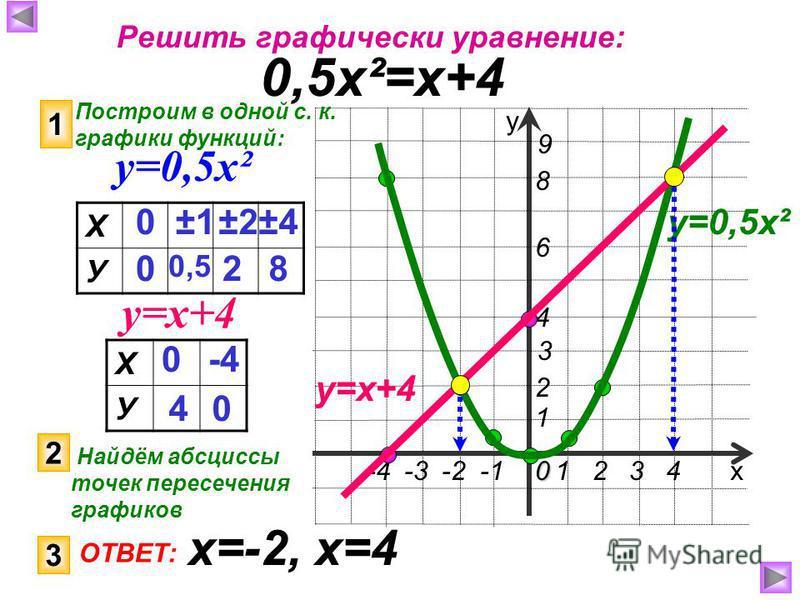 1 2 3 40 х у -4 -3 -2 -1 1 4 9 3 2 8 6 Решить графически уравнение: 0,5 х²=х+4 Построим в одной с. к. графики функций: 1 у=0,5 х² у=х+4 Х У 0 0 ±1±1 0,5 ±2±2±4±4 2 8 Х У 0 4 -4 0 у=0,5 х² у=х+4 2 Найдём абсциссы точек пересечения графиков 3 ОТВЕТ: х=