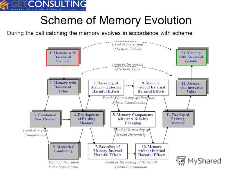 Scheme of Memory Evolution Trend of Increasing of (External) System Coordination Trend of Increasing of System Value Trend of Increasing of System Dynamicity 4. Development of Existing Memory 8. Memory Components (elements & links) Changing 12. Memor