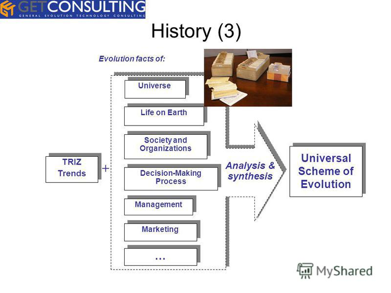 History (3) Marketing TRIZ Trends Decision-Making Process Management Society and Organizations Life on Earth Universe + Evolution facts of: ? ? Analysis & synthesis Universal Scheme of Evolution … … Marketing Decision-Making Process Management