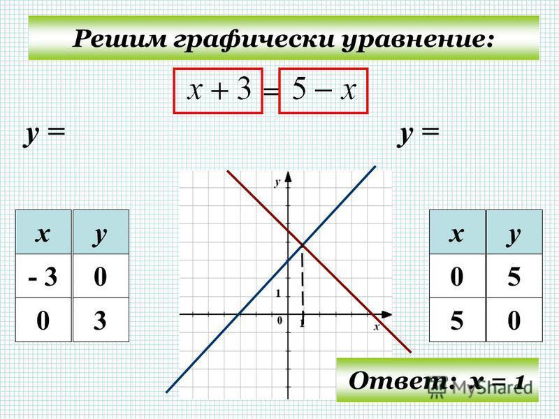 Решим графически уравнение: = у = ху - 30 03 ху 05 50 Ответ: х = 1