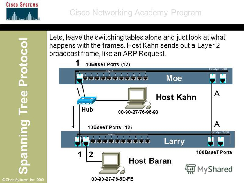 Spanning Tree Protocol Cisco Networking Academy Program © Cisco Systems, Inc. 2000 10BaseT Ports (12) 100BaseT Ports A Moe Larry Host Kahn A 1 1 2 00-90-27-76-96-93 00-90-27-76-5D-FE Hub Lets, leave the switching tables alone and just look at what ha