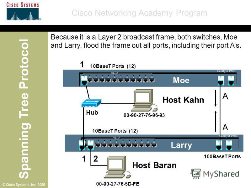 Spanning Tree Protocol Cisco Networking Academy Program © Cisco Systems, Inc. 2000 10BaseT Ports (12) 100BaseT Ports A Moe Larry Host Kahn A 1 1 2 00-90-27-76-96-93 00-90-27-76-5D-FE Hub Because it is a Layer 2 broadcast frame, both switches, Moe and