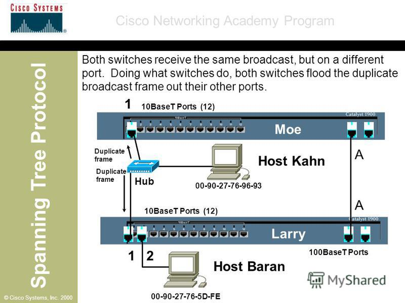 Spanning Tree Protocol Cisco Networking Academy Program © Cisco Systems, Inc. 2000 10BaseT Ports (12) 100BaseT Ports A Moe Larry Host Kahn A 1 1 2 00-90-27-76-96-93 00-90-27-76-5D-FE Hub Duplicate frame Duplicate frame Both switches receive the same