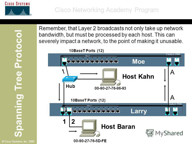 Spanning Tree Protocol Cisco Networking Academy Program © Cisco Systems, Inc. 2000 10BaseT Ports (12) A Moe Larry A 1 2 00-90-27-76-96-93 00-90-27-76-5D-FE Hub Remember, that Layer 2 broadcasts not only take up network bandwidth, but must be processe