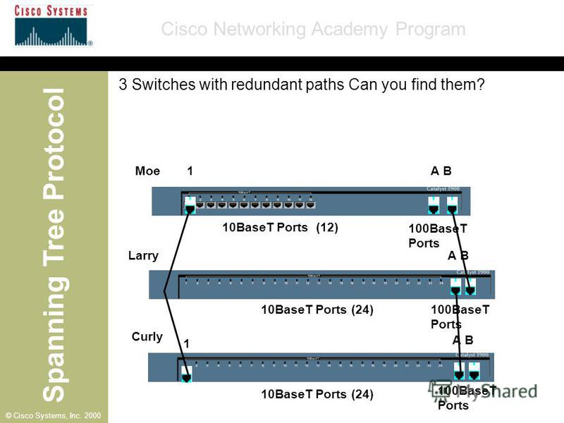 Spanning Tree Protocol Cisco Networking Academy Program © Cisco Systems, Inc. 2000 A B 1 1 Moe Larry Curly 10BaseT Ports (12) 10BaseT Ports (24) 100BaseT Ports 3 Switches with redundant paths Can you find them?